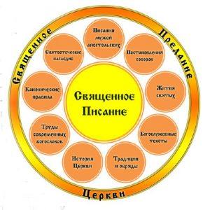 Во что или в Кого верят православные? Катехизис для начинающих - свящ. Александр Богдан