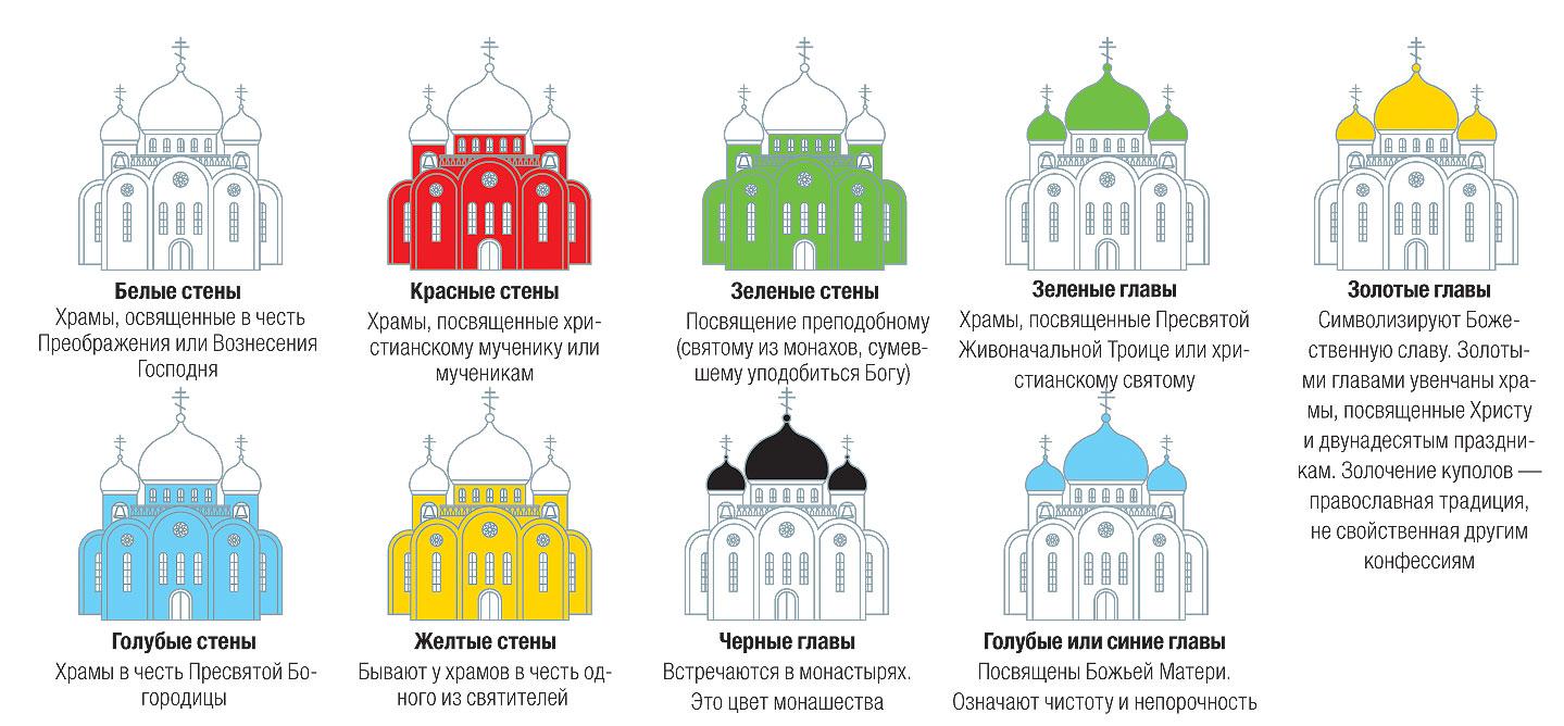 Цветовая символика храма