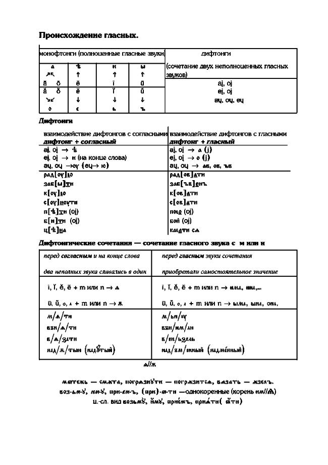 metod posobie 6 - Методическое пособие по церковнославянскому языку