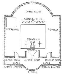 Схема алтаря