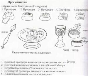 2 1 - Проскомидия