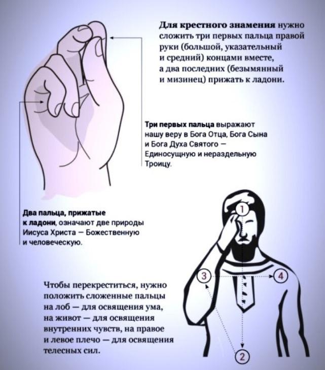 krestnoe znamenie - Крестное знамение