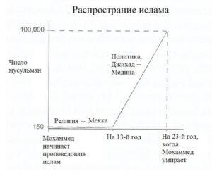 Untitled 4 300x250 - Жизнь Мохаммеда