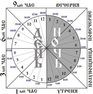 1 - Суточный круг богослужения