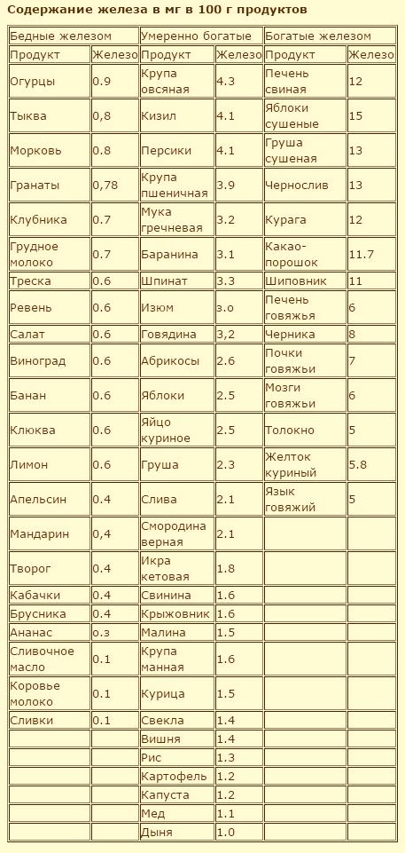 таблица гемогло