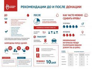Справки анализы для донора крови