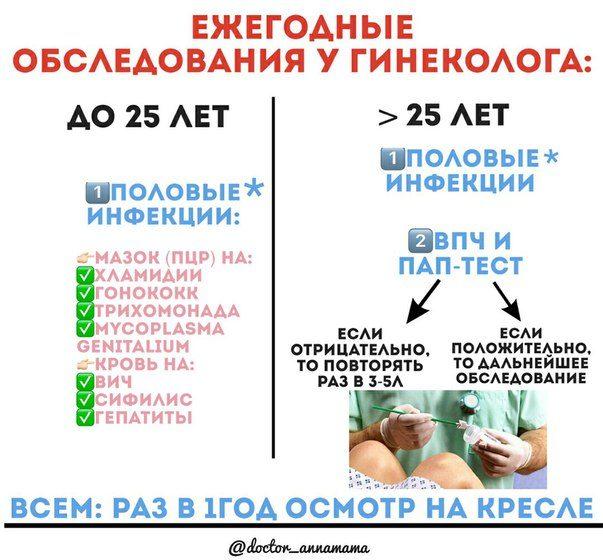 условно патогенные микроорганизмы в гинекологии